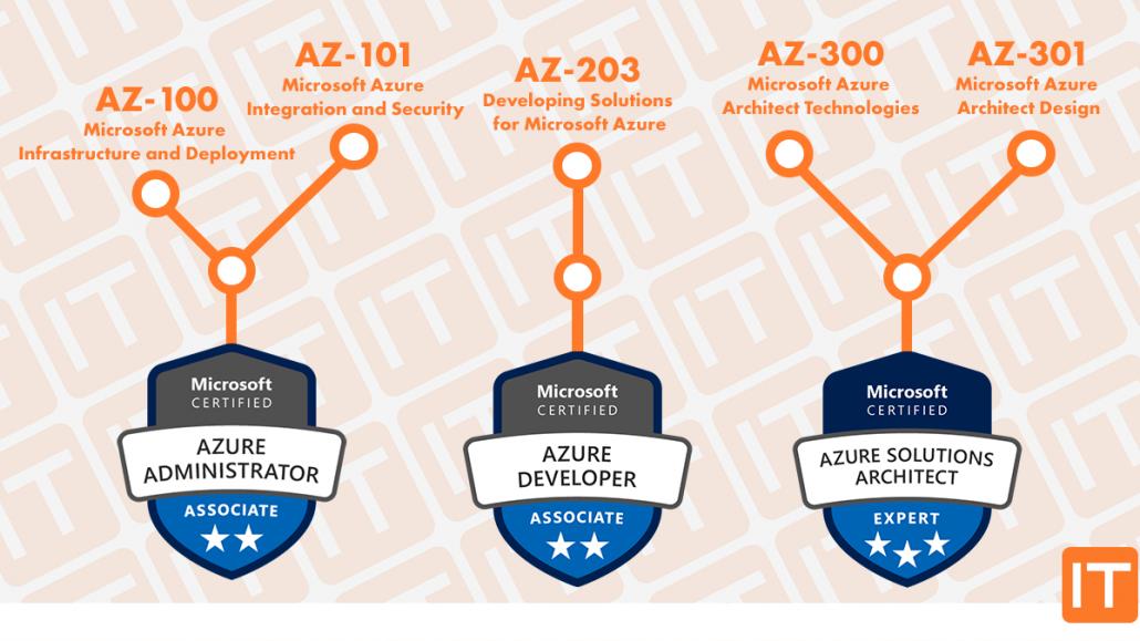 Azure Certification Path - Nieuwe certificeringen microsoft