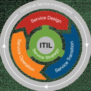 ITIL: Wat is het en waarvoor wordt het gebruikt?
