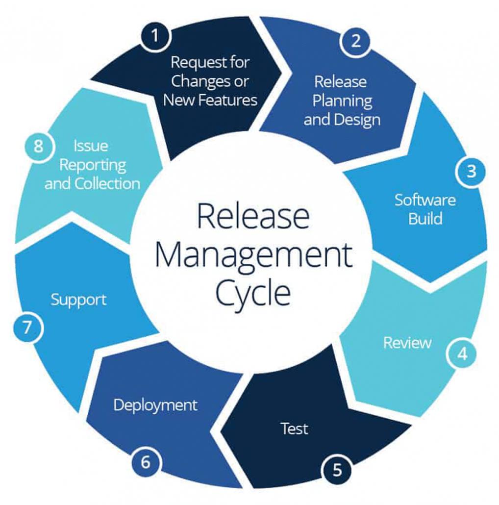 Wat is release management?