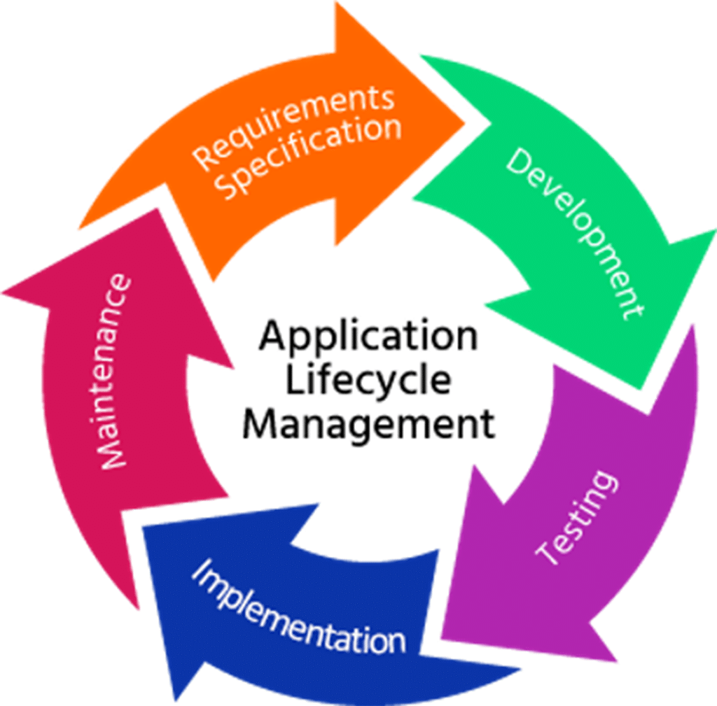 Wat is Application Lifecycle Management (ALM)?